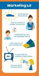 Marketing Digital, Agencia de Marketing Digital